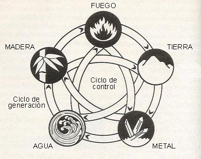 Teoria de las Cinco Fases - Wu Xing: La Teoría de las Cinco Fases