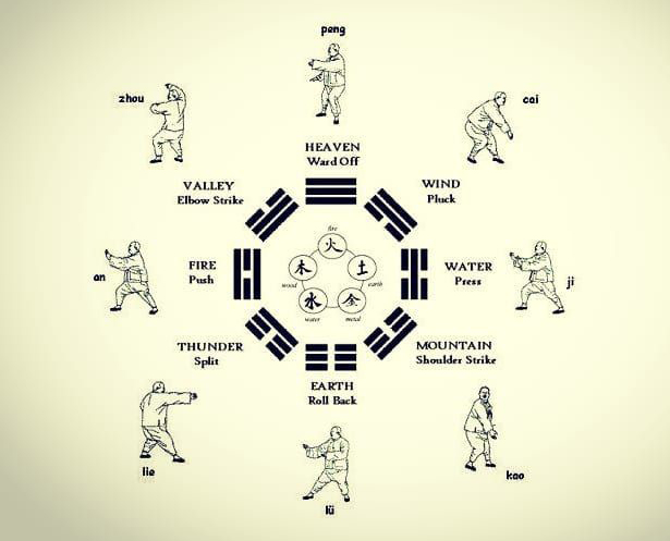 Ocho Energias Tai Ji Quan - The Eight Energies of Tai Ji Quan