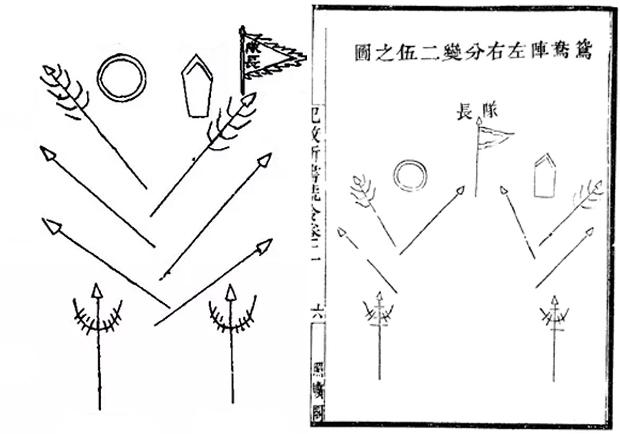 "Division en dos unidades Pato Mandarin - Qi Jiguang (I): The ""Mandarin Duck"" Formation"