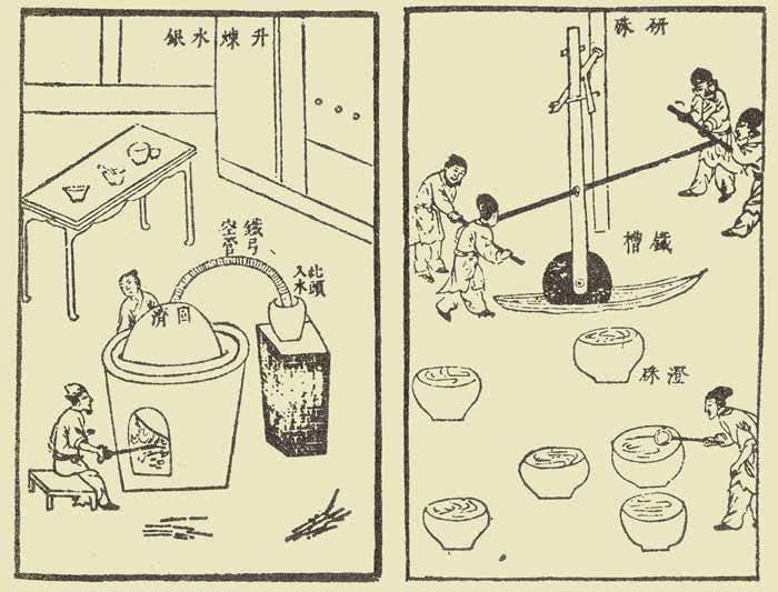 Proceso Alquimico - The Dantian and the Taoist Internal Alchemy