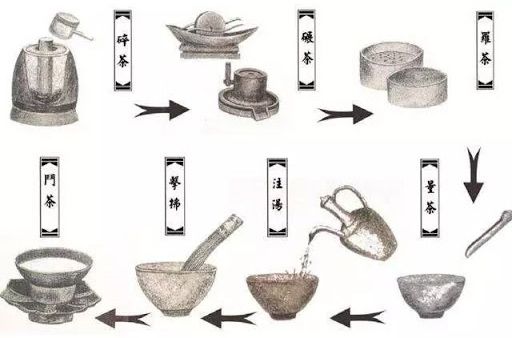 """diancha proceso - From """"Eating Tea"""" to """"Drinking Tea"""": Tea Since Táng Dynasty"""